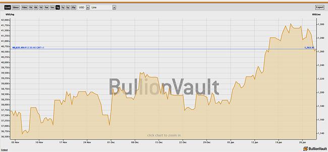 arany ára (arany ára grafikon)