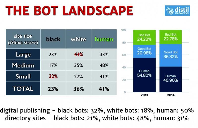 A fekete és fehér botok, illetve a humán látogatások aránya