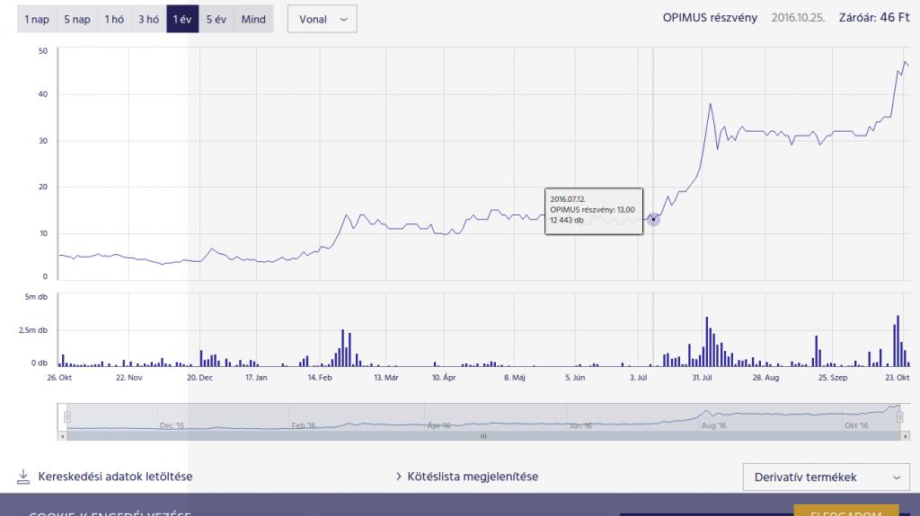 Az Opimus részvényárfolyama az elmúlt időszakban forrás: BÉT