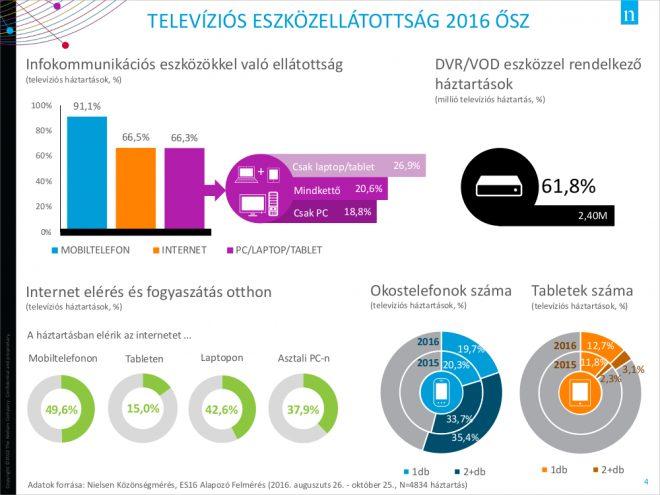Infokommunikációs eszközellátottság. Forrás: Nielsen