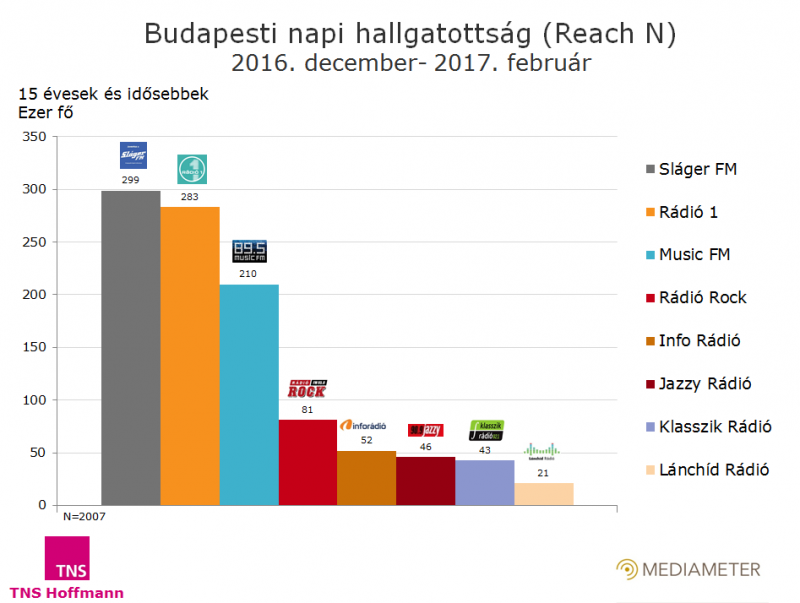 Budapesti rádiók hallgatottsága