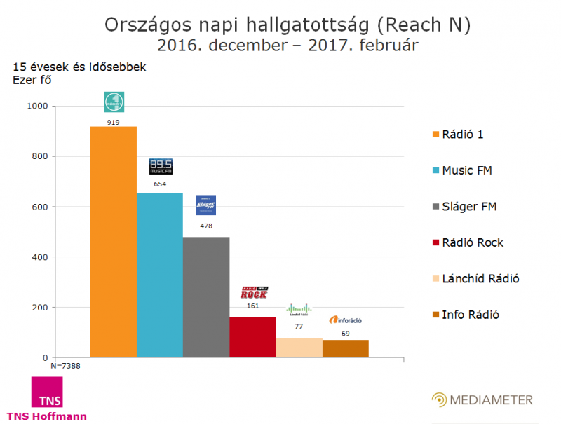 Országos rádióhallgatottsági adatok
