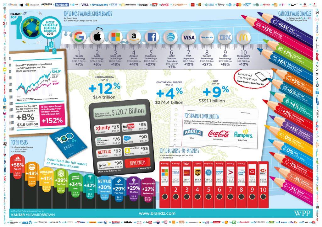 14a4bd000d Megint legyűrték a techcégek a világ legértékesebb márkáit   24.hu