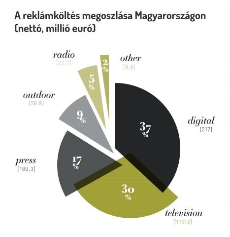 A reklámköltés megoszlása Magyarországon
