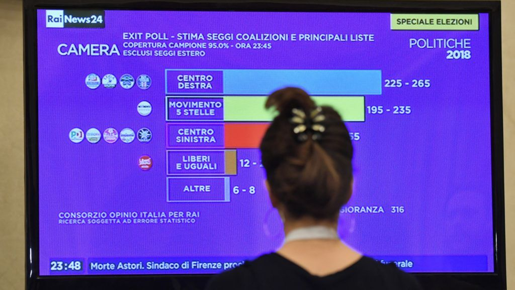 A journalist watches a tv screen showing the first exit polls at the  Five Star Movement (M5S) press room early on March 5, 2018 after the closure of the polling stations in Rome.  An exit poll by private channel La7 put Lega Nord's coalition at between 32 and 37.6 percent and the Five Star Movement between 28.8 and 30.8 percent. The ruling centre-left Democratic Party was trailing in third place, according to the exit polls. / AFP PHOTO / Andreas SOLARO